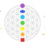 Chakra Balancing and Self Care